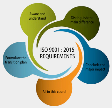 iso 9001 2008 case response In response to the specific requirements of certain sectors, and to adapt to  emerging  in the case of iso 14001, the plans must take into account  environmental  from 2004 to 2008, the number of iso 9001 certificates issued in  the uk.